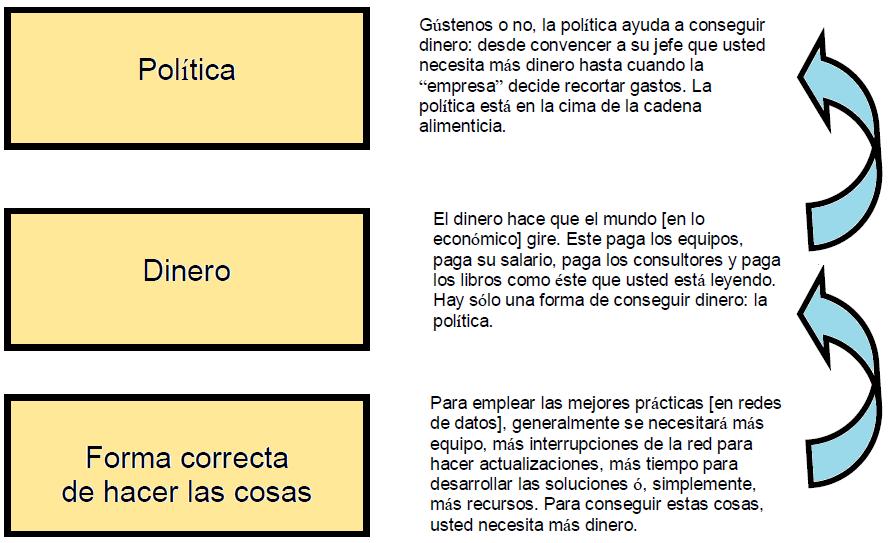 Relación Política - Dinero - Forma correcta de hacer las cosas